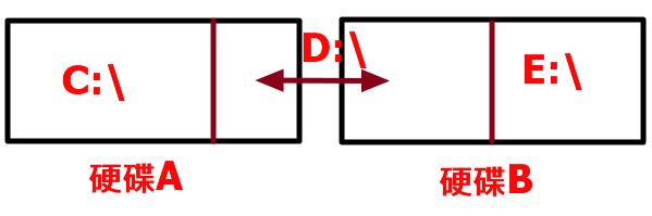Simple 2 disk