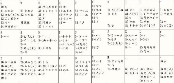 行列30字根表(取自行列小站)