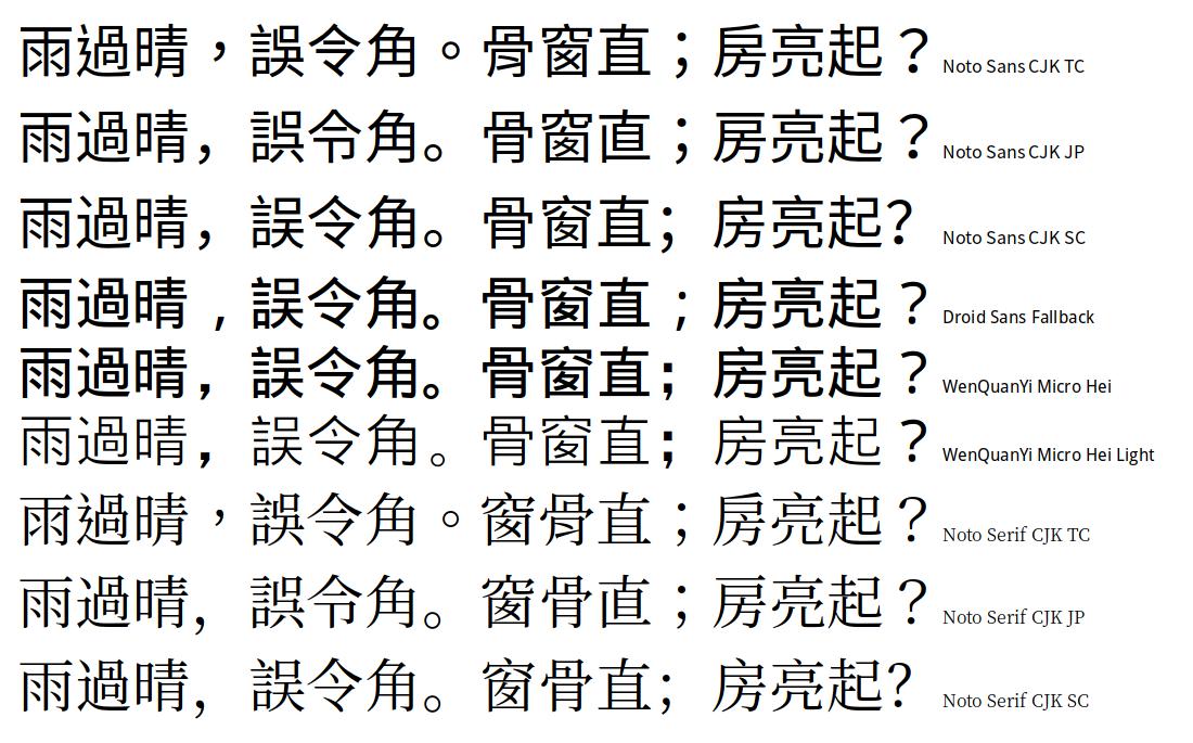 Manjaro字型設定折騰記(下):字型的抉擇« 青鳥脈博